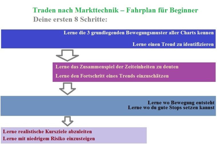 Eine kurze Schritt für Schritt Anleitung für Markttechnik Beginner