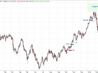Traden auf Tagesbasis (ohne Indikatoren)
