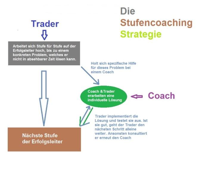 Die Trading Coach Stufenstrategie: effektiv und vielfach erprobt