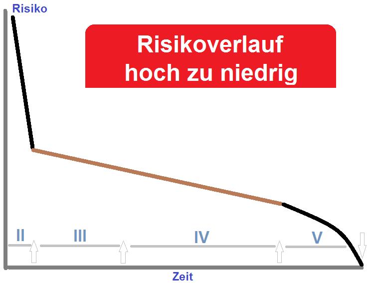 Der typische Zeit Risikoverlauf den professionelles Trade Management erzeugt