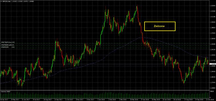 Long Trade im GBPUSD Forex auf Tagesbasis ohne Indikatoren - Gegen den letzten Kursimpuls