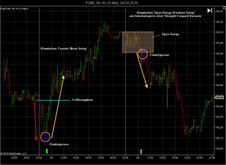 Markt Eröffnungsstrategie Trading - Open Range Breakout für Dax, S&P500, Bund Futures, Forex - Variation Ingmar Folk Trader