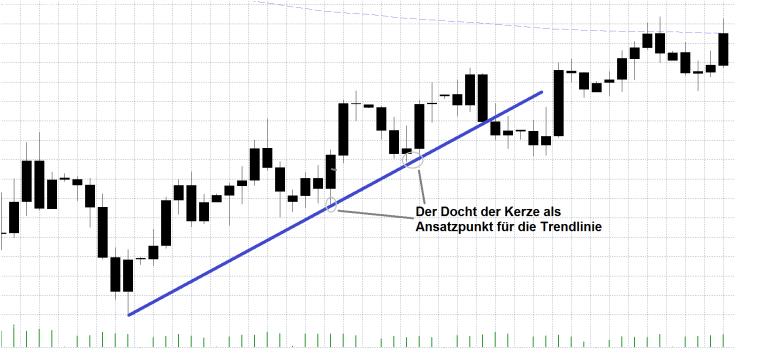 Trendlinien richtig zeichnen für Forex-Dax-Aktien-CFD Docht Variation