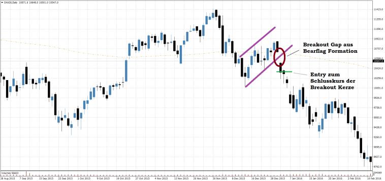 DAX30 Breakout Gap Trading Setup auf Tagesbasis short
