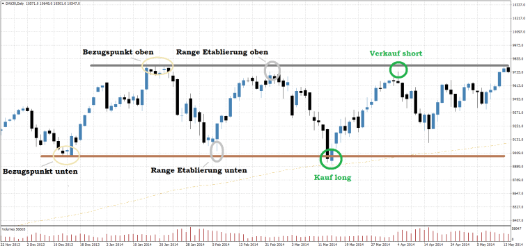 DAX30 Tageschart Lehrbuch Range Trading Setup long und short Trade