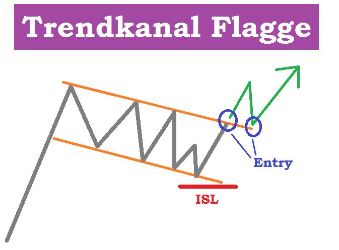 Trendkanal Dax CFD ETF Aktien - Aufwärtstrend Definition Flagge prozyklisches Setup