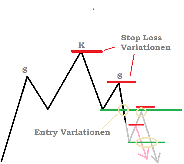 sks beim traden - Schulter Kopf Schulter Formation Beispiel Trendwende short - gerade Nackenlinie - Entry und Stop Loss Variationen