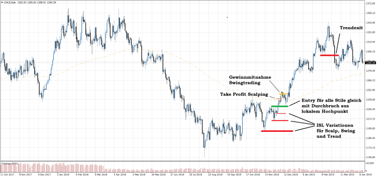 Trend Trading Strategie vs Scalp vs Swing Trading Chartbeispiel long Gold CFD