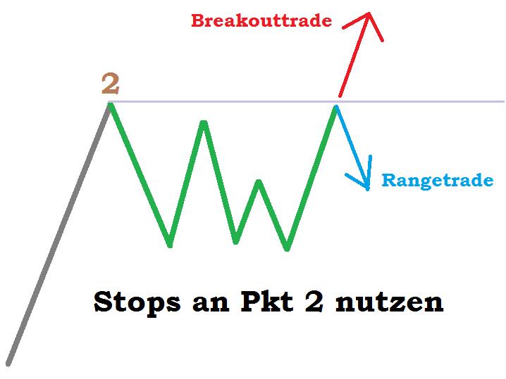 Die Markttechnik 1-2-3 Trading Strategie erfolgreich handeln - Aufwärts Trend Schemazeichnung Ausbruchshandel, Bewegungshandel, Trendhandel und Rangetrade an Punkt 2 initiieren