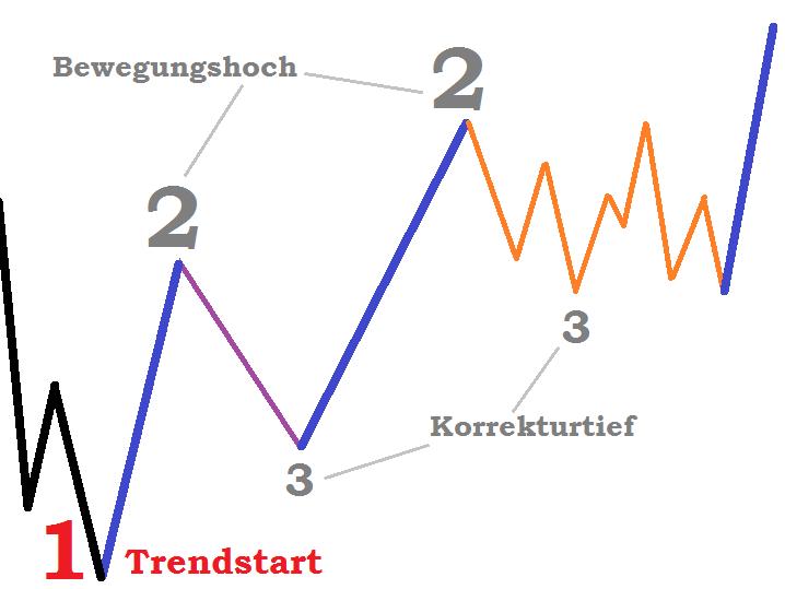 Markttechnik 1-2-3 Trading Strategie Definition - Aufwärts Trend Schemazeichnung