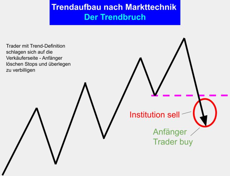 Markttechnik Trading Trendbruch - Trend Aufbau Phase 6