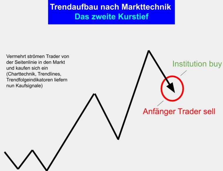 Markttechnik Charttechnik Trendhandel - Trend Aufbau - Das zweite Kurstief