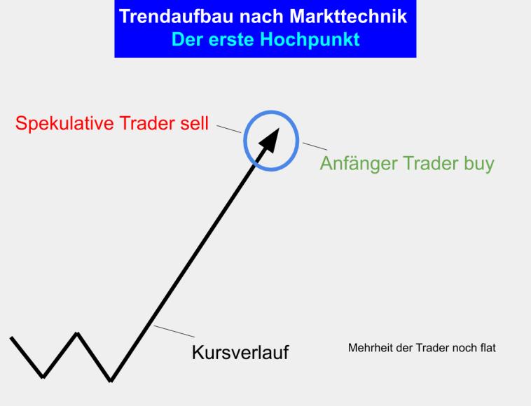 Trend Aufbau nach Markttechnik - Phase 2 - Der erste Hochpunkt
