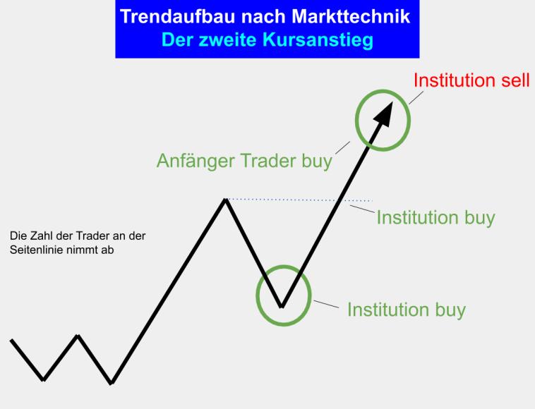 Trendhandel Markttechnik Trading - Trend Aufbau - Phase 4 - Der zweite Anstieg