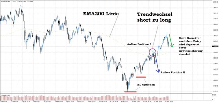 Dax Tageschart EMA200 Trendumkehr Trading Indikator Strategien für Berufstätige Beispiel long