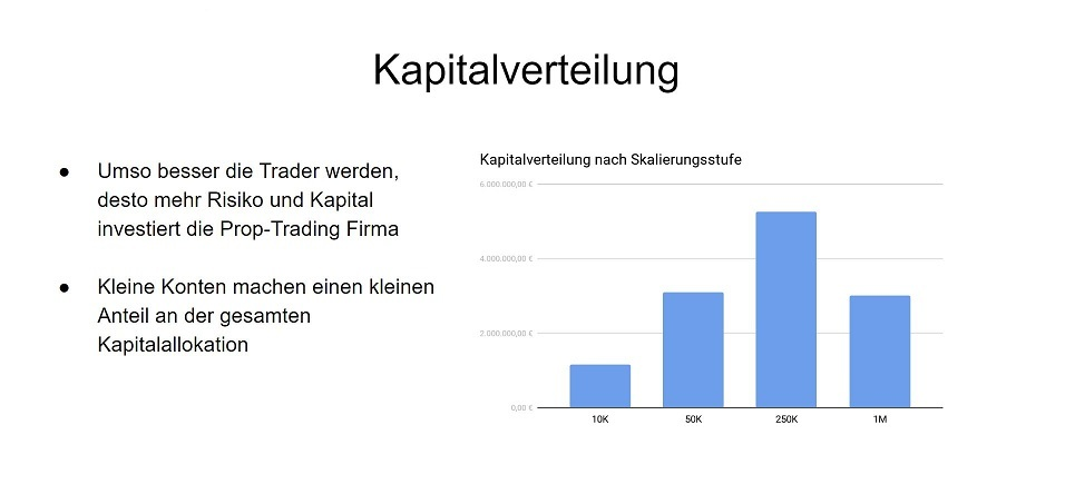Heldental & Co Prop Trading - Offizielle Statistik zur Kapitalverteilung