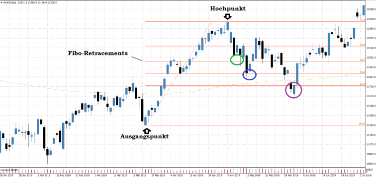 Fibonacci-Retracement-Trading-Beispiel-Chart-Dax-long