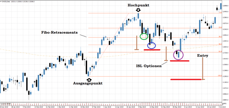 Fibonacci-Retracement-zeichnen-Beispiel-Chart-Dax-long-Trading