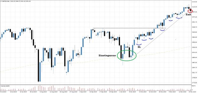 Einfache Swing Trading Strategie für Berufstätige Beispielchart Aktien-Markt USA