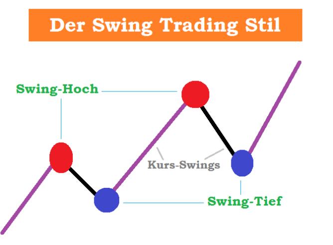 Swing Trading für Berufstätige lernen