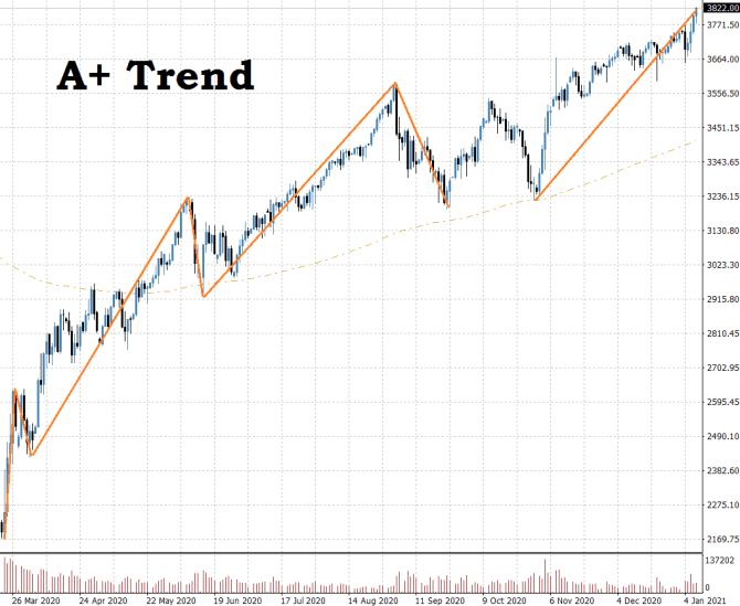 Finment Strategie A+ Aufwärtstrend Beispiel Chart