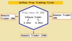 Prop Trading Firmen Vergleich - Schema Trader Eigenkapital