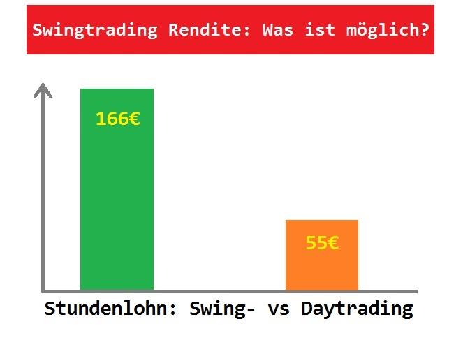 Lohnt sich Swing Trading - Rendite und Stundenlohn Vergleich