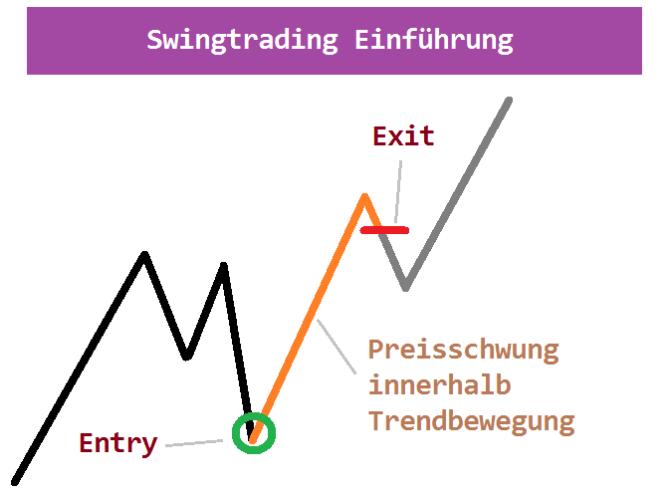 Swing Trading mit Aktien Beispiel Trend