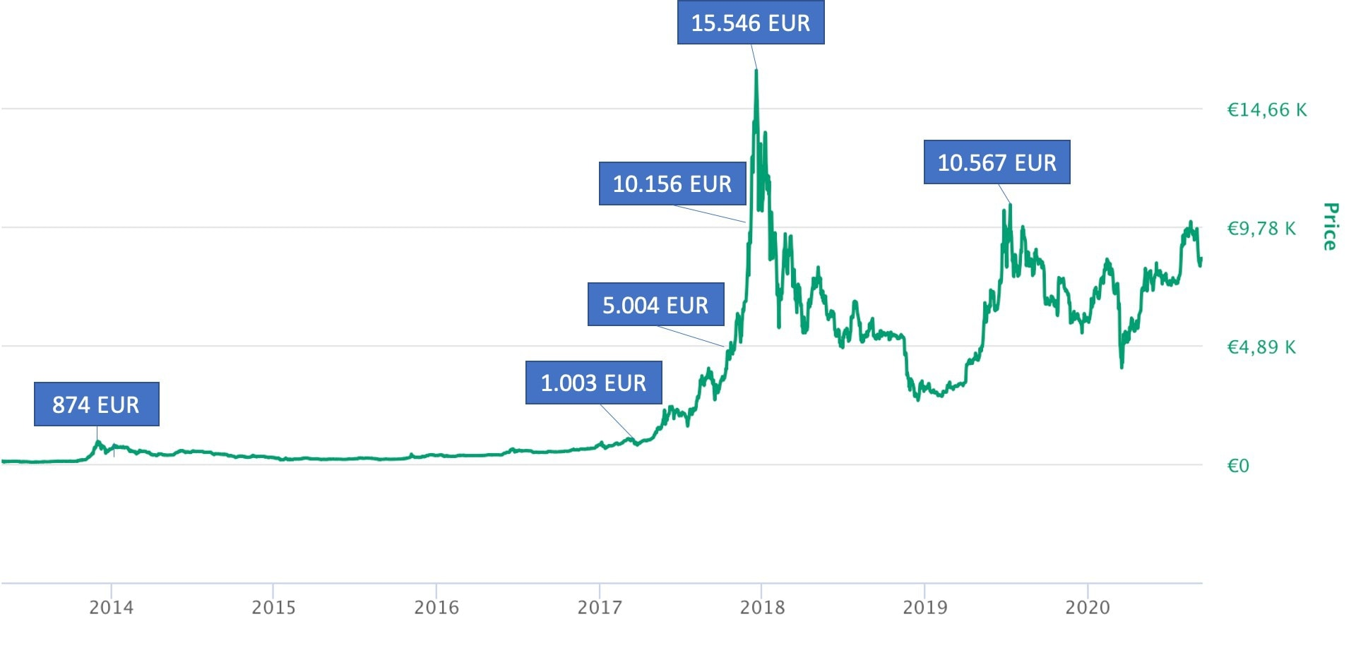btc kurs euro)