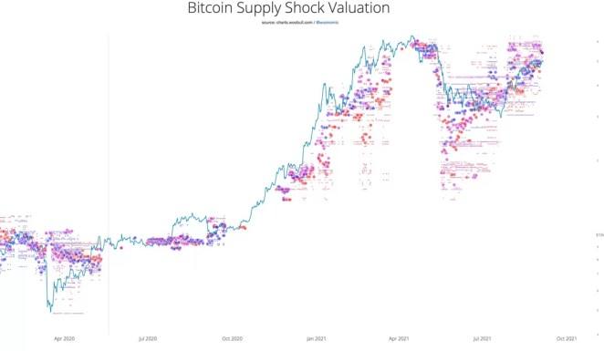 Bitcoin (BTC) Bu Metriğe Göre Herkesi Şaşırtacak! En Az Yanılan Metriklerden Biri! › CoinTürk 16