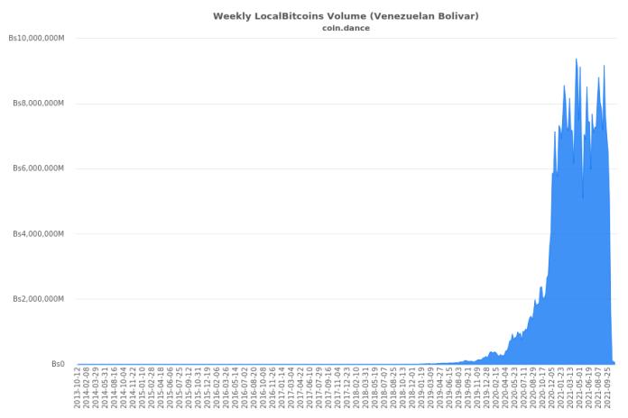 委內瑞拉Localbitcoins交易量表