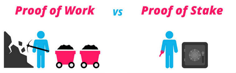 Pow-pos-proofofwork-proofofstake-mining vs staking cryptocurrency-functies