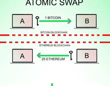 atomic_swap_infographic
