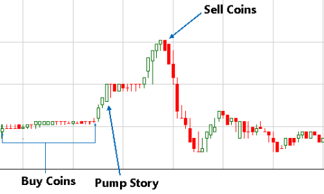 crypto pump and dump
