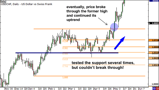 Resistance turned support at 50.0% Fib holds and price eventually makes a new high