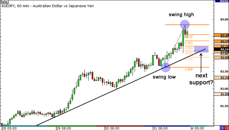 Fibonacci retracement levels intersecting with rising trend line. Potential support?