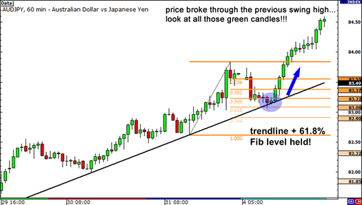 Trend line and support at 61.8% Fibonacci retracement level hold