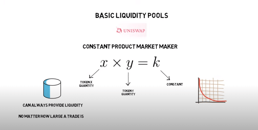 Automated Market Maker