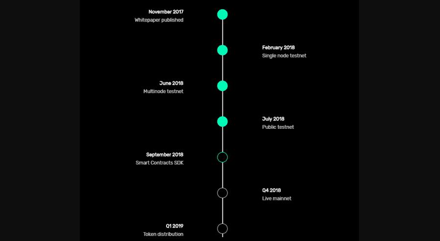 Solana Old Roadmap