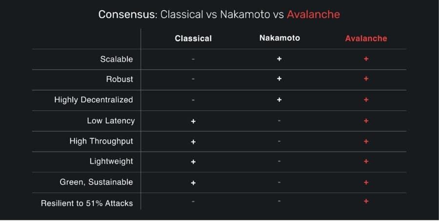 Avalanche Consensus Comparison