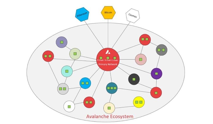 Avalanche Ecosystem