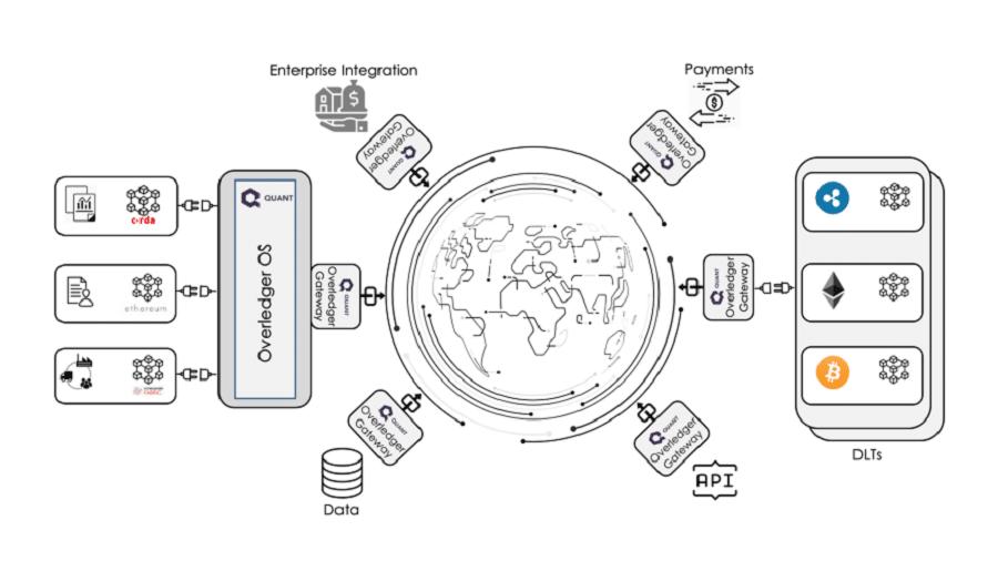 Overledger Network