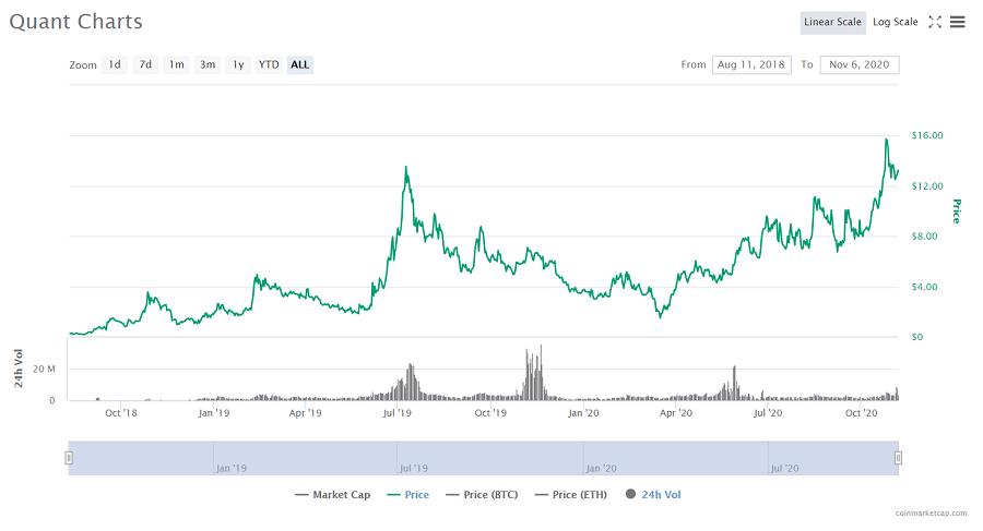 Quant Cryptocurrency Price