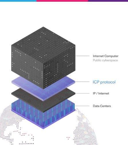 ICP Protocol