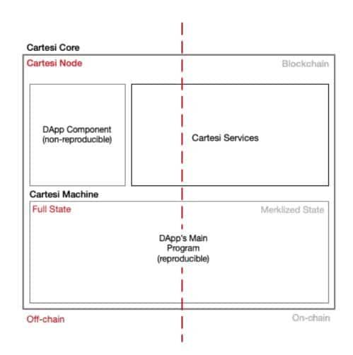 Cartesi Core