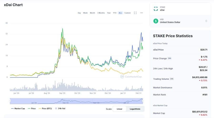 STAKE Chart