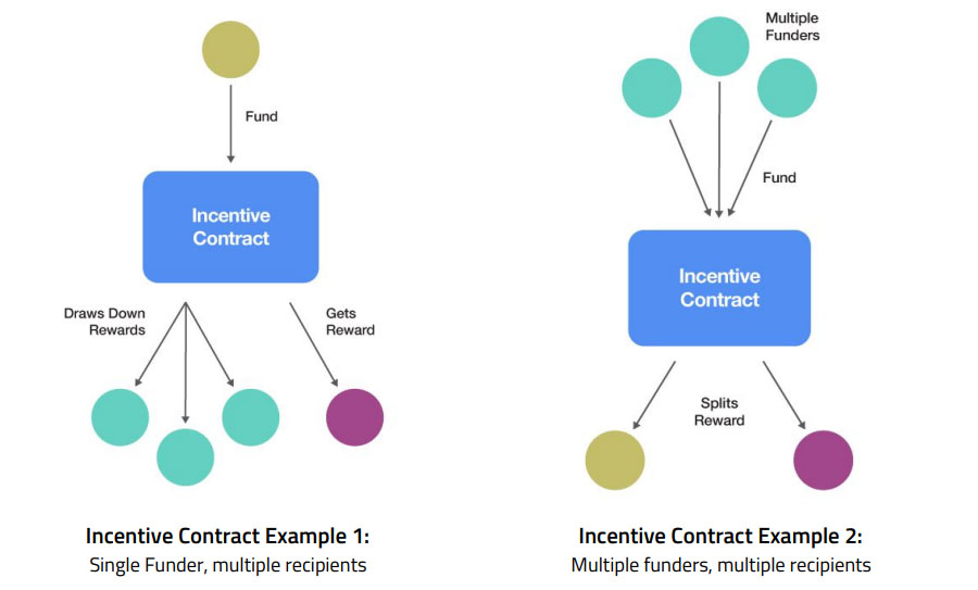 Incentive Contracts Theta Network