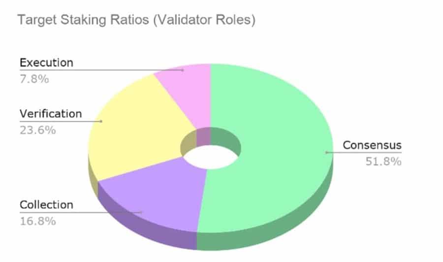 Staking Ratios