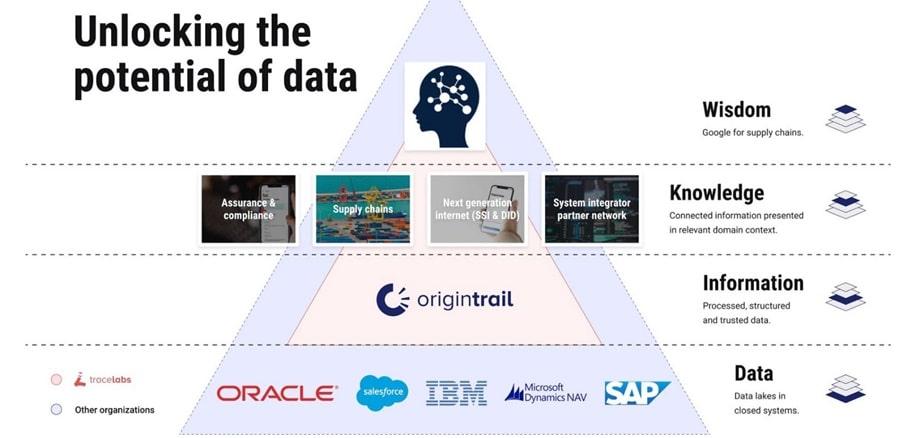 Unlocking Data