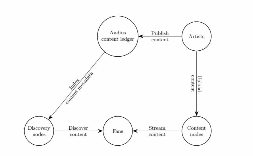 Audius Content Lifecycle
